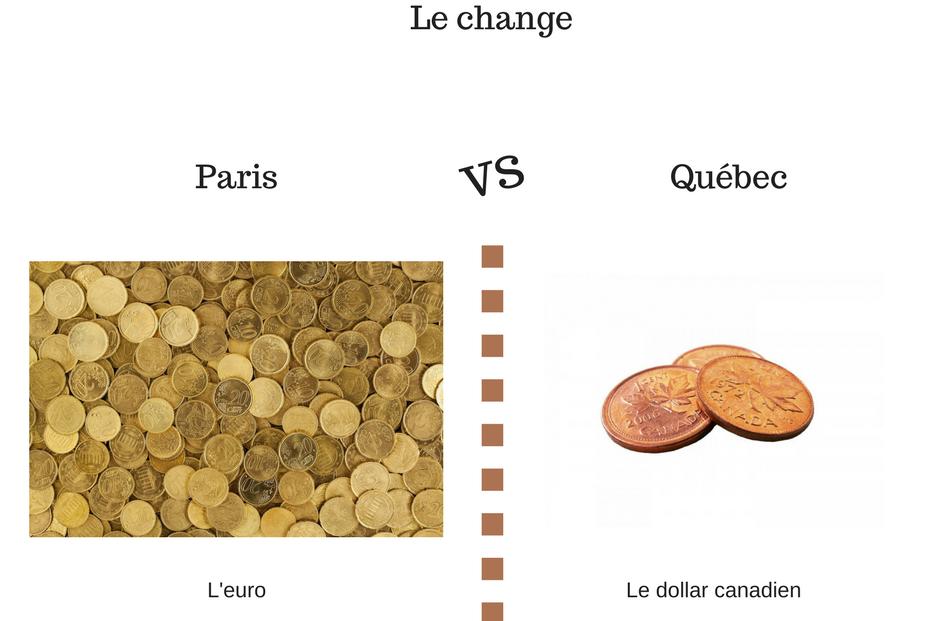 argent, change, Québec, Paris