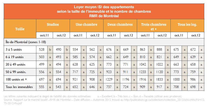 loyers_moyens_mtl