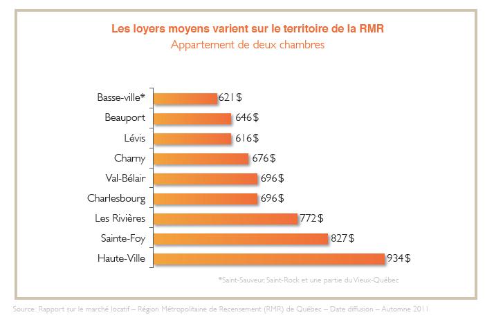 loyers_moyens_qc