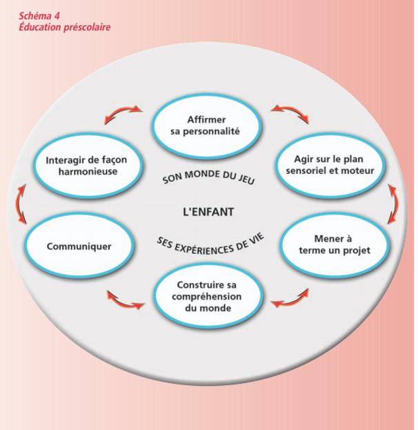 cycle des 6 compétences visées par l'enseignement préscolaire au Québec