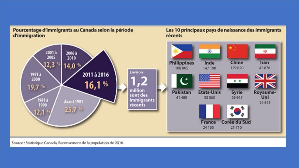 Shéma illustrant la répartition des pays des immigrants vivant au Canada suite au Recensement 2016