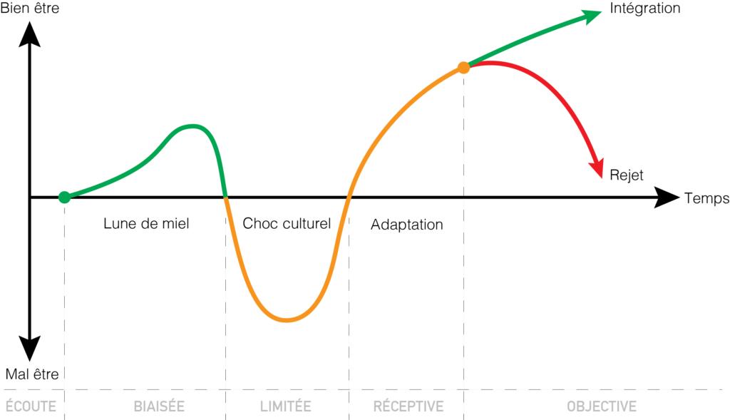Un schéma qui représente les 4 phase du choc culturel lié à une immigration