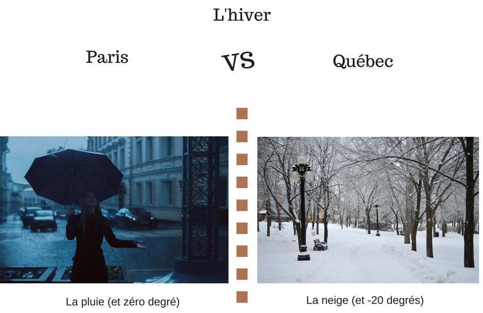 hiver, Québec, Paris